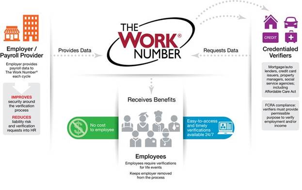The Work Number Flow Chart